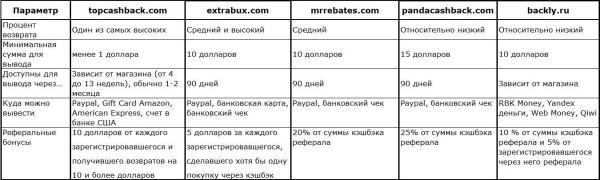 Сравнение кэшбэк-сервисов